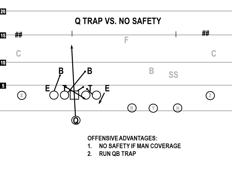 5 10 15 20 ## Q RXYHZ EVEN STRATEGY: 2 SAFETIES F C C SS BB B ETET OFFENSIVE ADVANTAGES: 1.5 BLOCKERS FOR 5 DEFENDERS IN THE BOX; RUN QB TRAP COUNTER RUN R SHOVEL TO WEAK SIDE 2.1 ON 1 TO SINGLE RECEIVER SIDE; ANY ROUTE 3.5 VERTICAL THREATS 4.UNCOVERED PRINCIPLES: BUBBLE HITCH