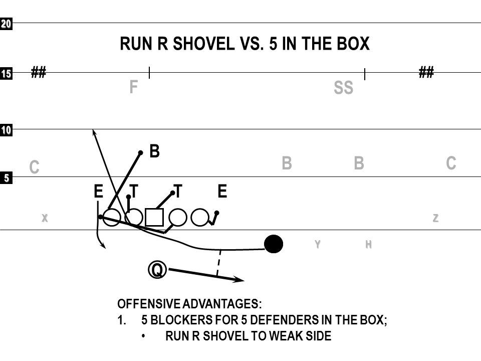 5 10 15 20 ## Q RXYHZ COMBINATIONS VS 2 SAFETIES (2 SHELL): VERTICALS ETET OFFENSIVE ADVANTAGES: 1.COVER 3 BEATERS 2.BACKSIDE SINGLE COVERAGE 3 OR 5 F C C SS B B B