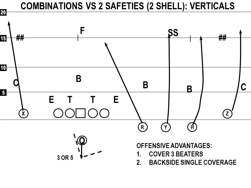 5 10 15 20 ## Q RXYHZ COMBINATIONS VS 2 DEEP(2 SHELL): BEND (FLOOD) F C C SS B B B ETET OFFENSIVE ADVANTAGES: 1.COVER 2 BEATERS 2.BACKSIDE SINGLE COVERAGE 3 OR 5 VOID
