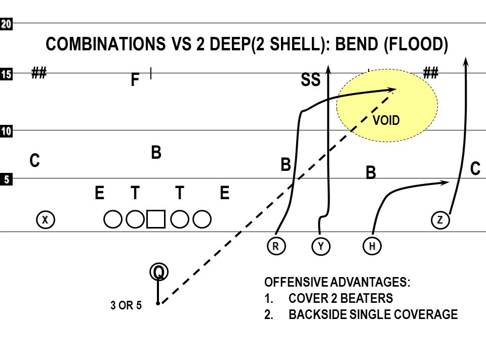5 10 15 20 ## Q RXYHZ COMBINATIONS VS 2 DEEP(2 SHELL):TURN ETET OFFENSIVE ADVANTAGES: 1.COVER 2 BEATERS 2.BACKSIDE SINGLE COVERAGE 3 OR 5 F C C SS B B B