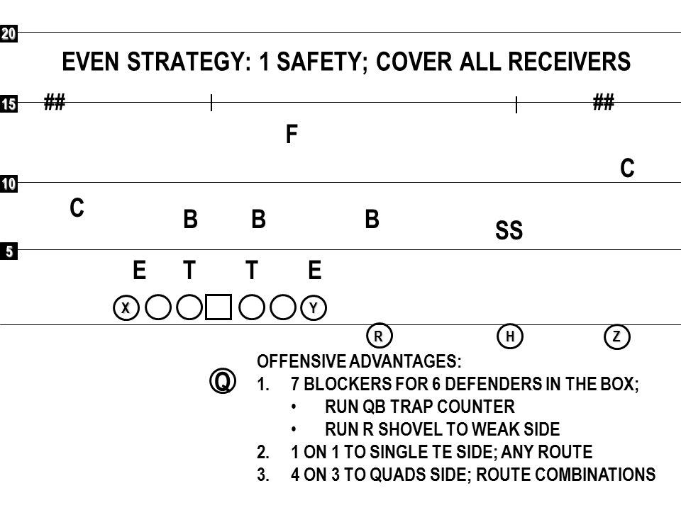 5 10 15 20 ## Q RXYHZ COMBINATIONS VS 3 SHELL: SPACING OFFENSIVE ADVANTAGES: 1.3 MAN UNDERNEATH ROUTES 2.7 MAN PASS PROTECTION 3 F C C SS BBB ETET