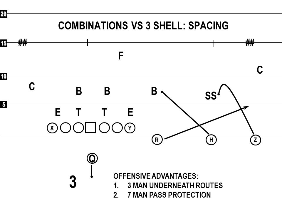 5 10 15 20 ## Q RXYHZ COMBINATIONS VS 3 SHELL: TURN F C C SS BBB ETET OFFENSIVE ADVANTAGES: 1.3 MAN UNDERNEATH ROUTES 2.7 MAN PASS PROTECTION 3