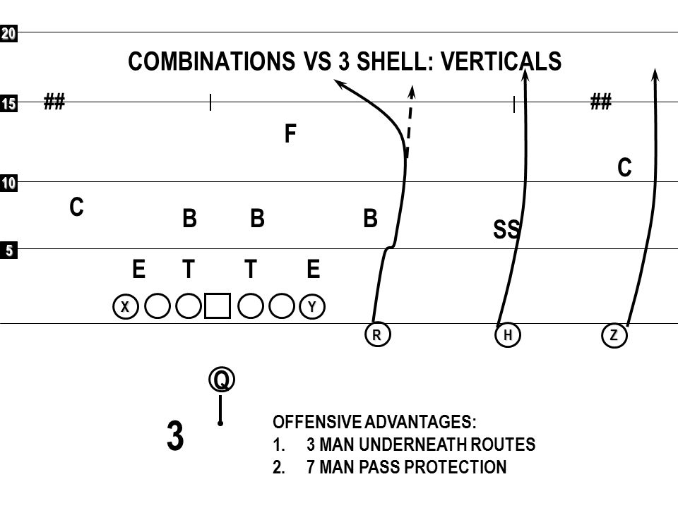 5 10 15 20 ## Q RXYHZ COMBINATIONS VS 3 SHELL: BEND F C C SS BBB ETET OFFENSIVE ADVANTAGES: 1.3 MAN UNDERNEATH ROUTES 2.7 MAN PASS PROTECTION 3