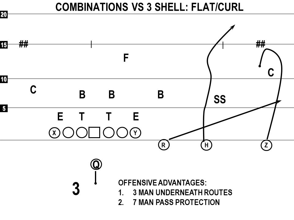 5 10 15 20 ## Q RXYHZ COMBINATIONS VS 3 SHELL: Z SCREEN F C C SS BBB ETET OFFENSIVE ADVANTAGES: 1.3 MAN UNDERNEATH ROUTES 2.7 MAN PASS PROTECTION 3 FUNNEL