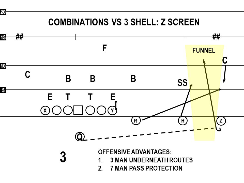 5 10 15 20 ## Q RXYHZ EVEN STRATEGY: 2 SAFETIES; COVER ALL RECEIVERS F C C SS B B B ETET OFFENSIVE ADVANTAGES: 1.7 BLOCKERS FOR 5 DEFENDERS IN THE BOX; RUN QB TRAP & COUNTER RUN R SHOVEL TO WEAK SIDE 2.5 VERTICAL THREATS VS.