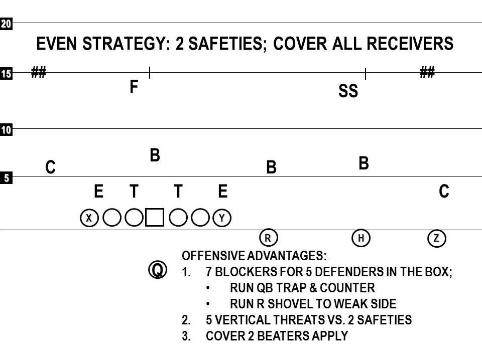 5 10 15 20 ## Q RXYHZ COMBINATIONS VS 2 SAFETIES (2 SHELL): FLAT/CURL ETET OFFENSIVE ADVANTAGES: 1.COVER 2 BEATERS 2.5 VERTICAL THREATS 3 OR 5 F C C SS B B B