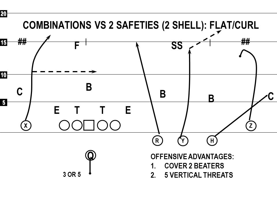 5 10 15 20 ## Q RXYHZ EVEN STRATEGY: NO SAFETY; COVER ALL RECEIVERS ## F CC SS BBB ETET OFFENSIVE ADVANTAGES: 1.7 BLOCKERS FOR 7 DEFENDERS IN THE BOX; RUN QB TRAP COUNTER RUN R SHOVEL TO WEAK SIDE 2.1 ON 1 TO SINGLE TE SIDE; ANY ROUTE 3.3 ON 2 TO QUADS (TE IN PASS PRO) 4.