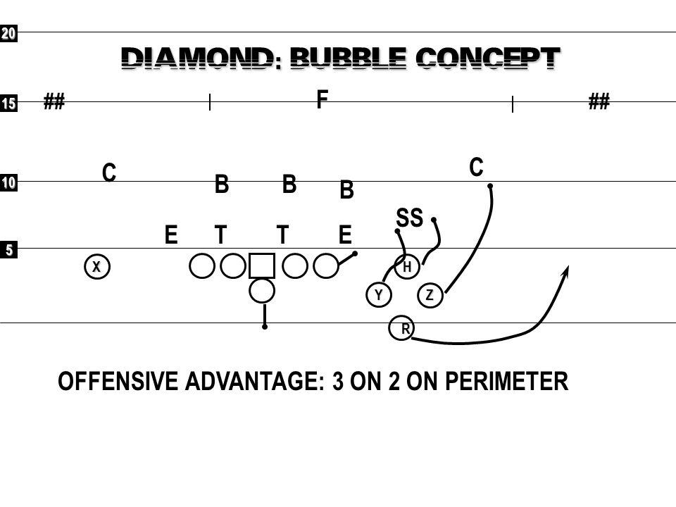5 10 15 20 ## RXYHZ DIAMOND: SPACING CONCEPT OFFENSIVE ADVANTAGE: 3 ON 2 ON PERIMETER F C C SS B BB ETET