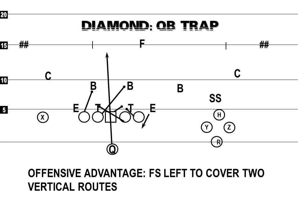 5 10 15 20 ## R X Y H Z DIAMOND X OVER: SPACING F C C SS B OFFENSIVE ADVANTAGE: 4 ON 4 ON PERIMETER BB ETET Q