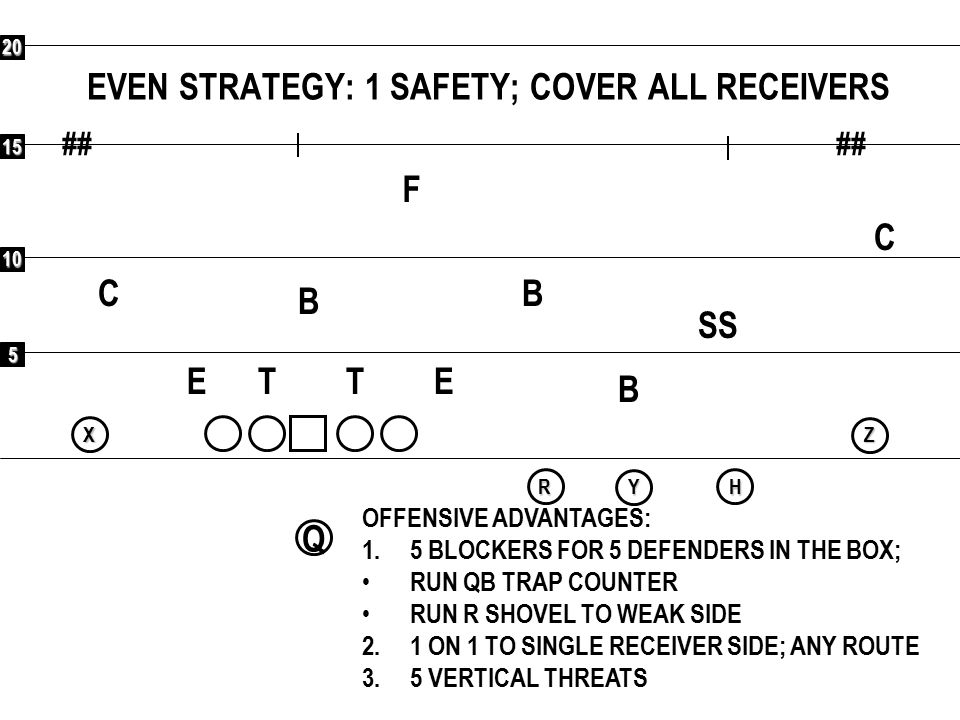 5 10 15 20 ## Q RXYHZ COMBINATIONS VS 1 SAFETY (3 SHELL): BEND (FLOOD) F C C SS B B B ETET OFFENSIVE ADVANTAGES: 1.COVER 3 BEATERS 2.BACKSIDE SINGLE COVERAGE 3 OR 5 VOID