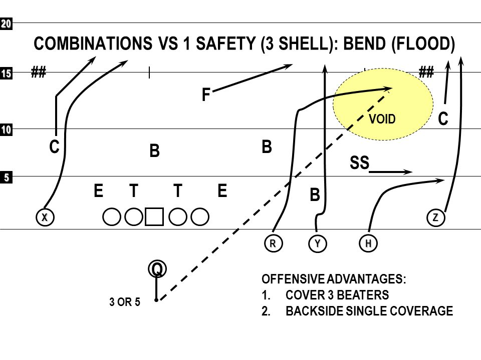 5 10 15 20 ## Q RXYHZ COMBINATIONS VS 1 SAFETY (3 SHELL): VERTICALS F C C SS B B B ETET OFFENSIVE ADVANTAGES: 1.COVER 3 BEATERS 2.BACKSIDE SINGLE COVERAGE 3 OR 5