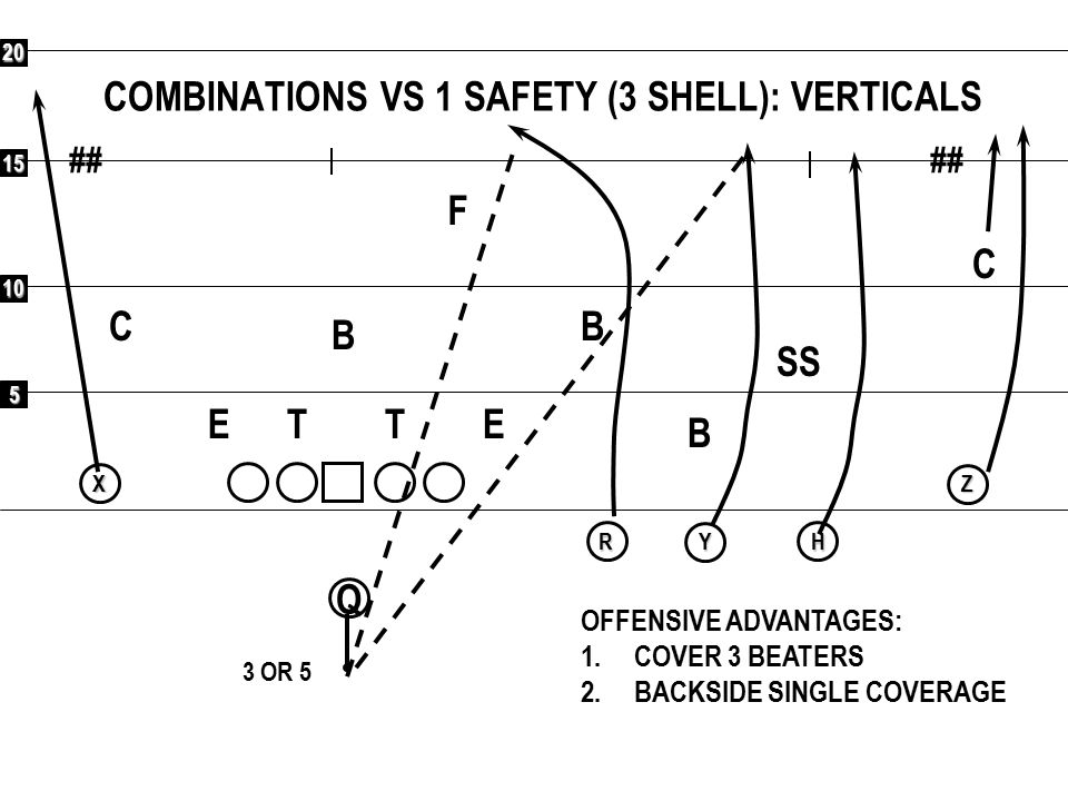 5 10 15 20 ## Q RXYHZ COMBINATIONS VS 1 SAFETY (3 SHELL): TURN F C C SS B B B ETET OFFENSIVE ADVANTAGES: 1.COVER 3 BEATERS 2.BACKSIDE SINGLE COVERAGE 3 OR 5