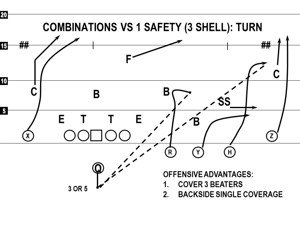 5 10 15 20 ## Q RXYHZ COMBINATIONS VS 1 SAFETY (3 SHELL): SMASH/CORNER F C C SS B B B ETET OFFENSIVE ADVANTAGES: 1.COVER 3 BEATERS 2.BACKSIDE SINGLE COVERAGE 3 OR 5 VOID