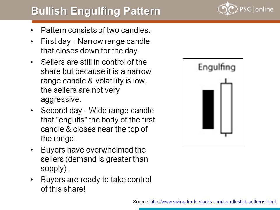 Bullish Engulfing Pattern The share price formed a Bullish Engulfing pattern at a level that had previously been established as support.