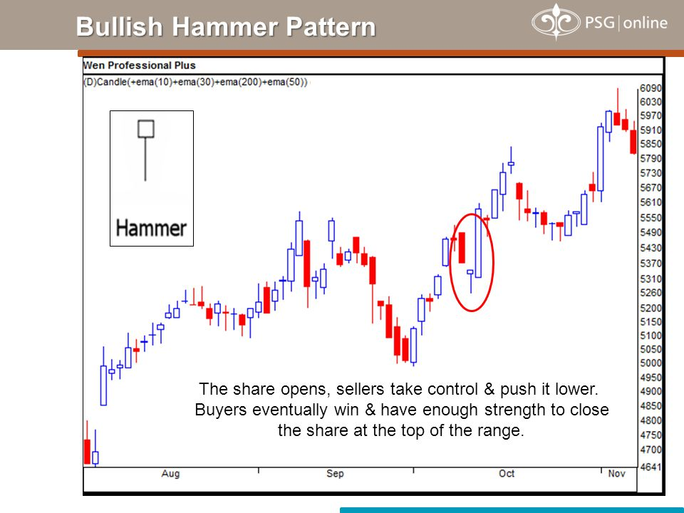 Bullish Hammer Pattern Hammers can develop after a cluster of stop loss orders are hit.