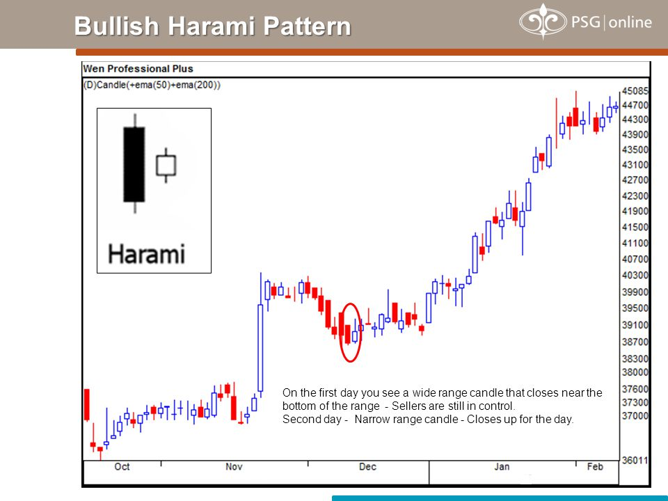 Two-candle reversal pattern.First day - Wide range candle - Closes near bottom of the range.