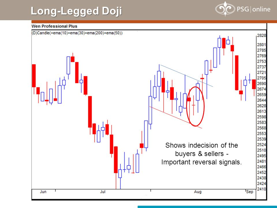 Bullish Dragonfly Doji Occurs at the bottom of a trend or during a downtrend - Opening & closing prices are identical & no body.