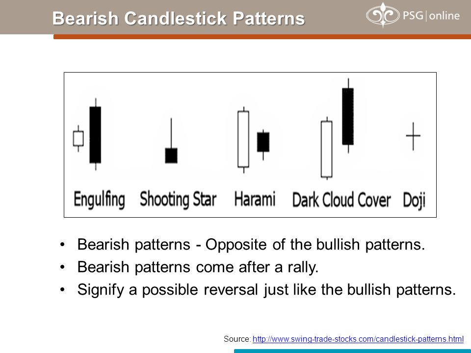 Bearish Engulfing Pattern First day - Narrow range candle that closes up for the day.