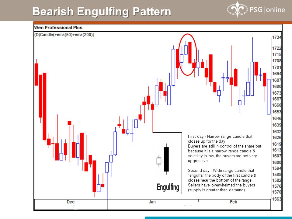 Bearish Shooting Star Pattern The share opens, then at some point the buyers take control of the share & push it higher.
