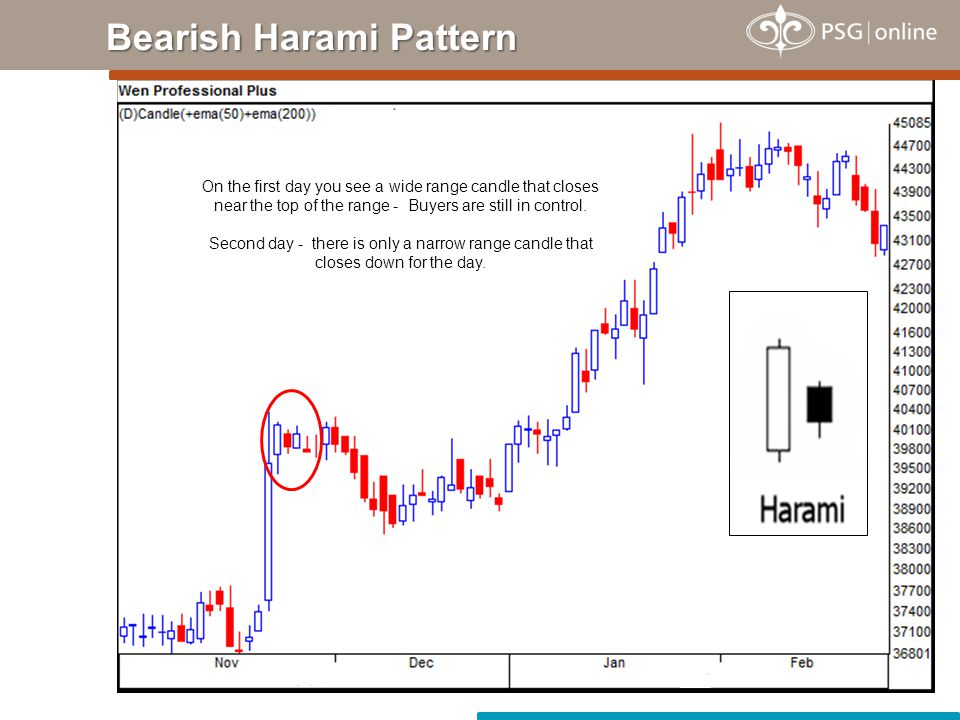 Bearish Dark Cloud Cover First day - Wide range candle - Closes near top of the range - Buyers are in control.