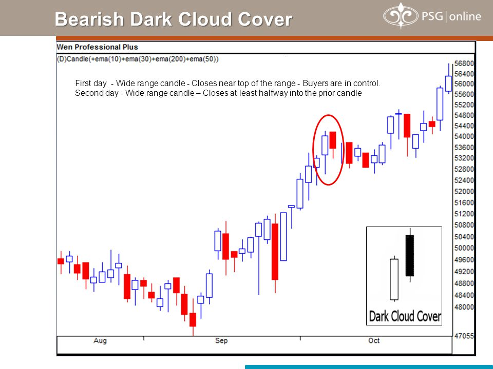 Long-Legged Doji is characterised with very long shadows - Shows indecision of the buyers & sellers - Important reversal signals.