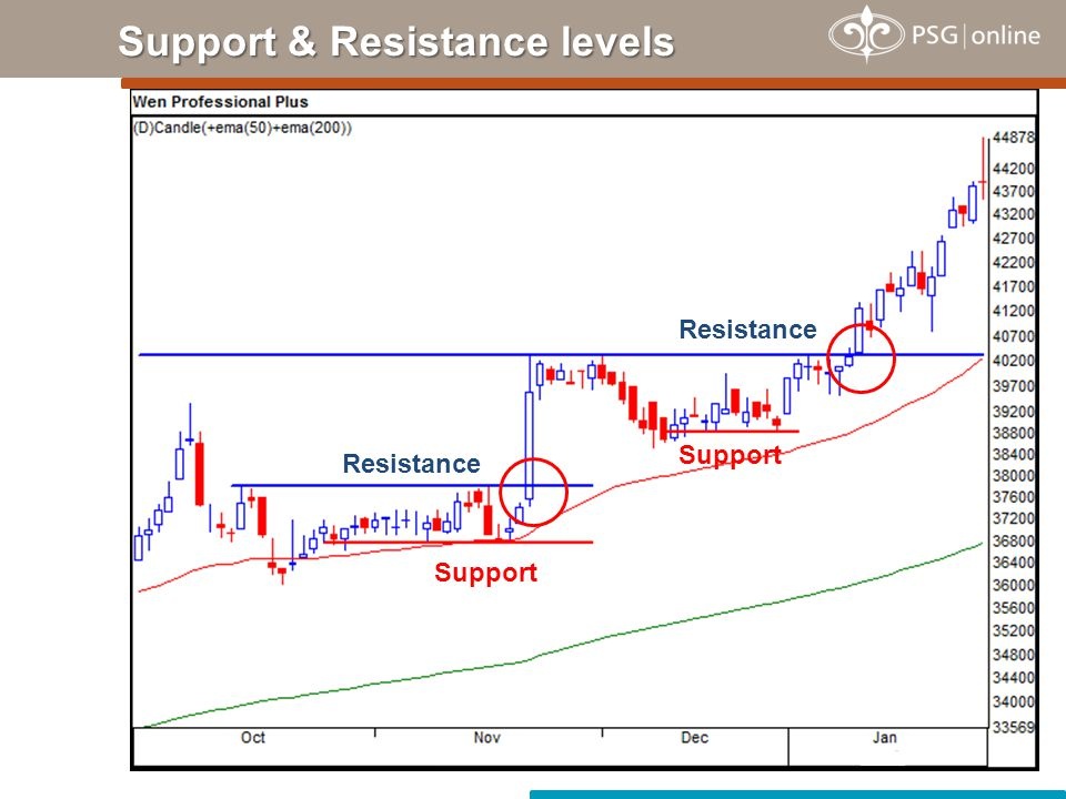 Trend Lines Support Resistance