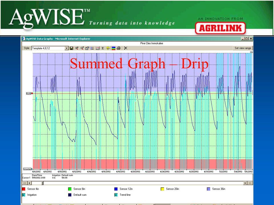 Summed Graph - Drip Summed Graph – Drip – 1 Yr Later