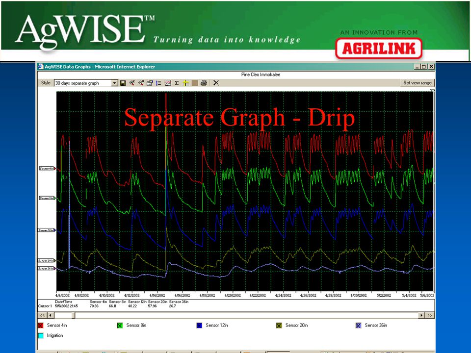 Summed Graph - Drip Separate Graph – Drip – 1 yr Later