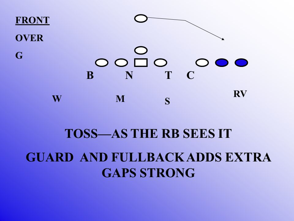 B N T C M S W FRONT OVER G RV FORCE SCRAPE AND CLOSE CHECK A GAP AND SCRAPE FOLD TOSS STRONG GAP CANCEL