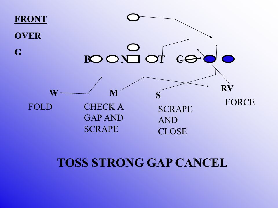 B N T C MS W ROGER RV FS COACH THE RUN FITS: DEFENSIVE LINE GAP FITS LINE BACKER FILL AND SCRAPE FORCE PLAYER, ALLEY PLAYER, AND THE BCR PLAYER TRASH CANS
