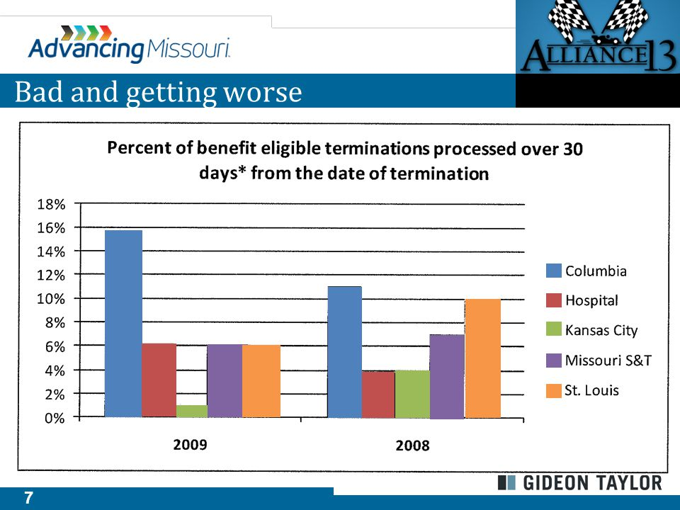 8 Background Summary Although the current state has prevailed for many years, it is not sustainable and provides significant business risks. Towers / Watson Report, March 2010