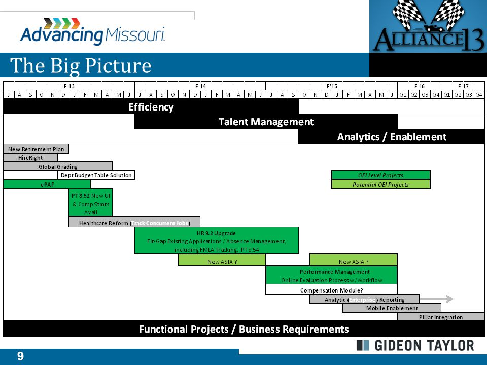 10 The Selection Process – GT Philosophy Teach you to fish o On site, full time functional lead o Development partnership that ensures technical & functional skills stay in house Ability to develop new solutions Minimize maintenance and upgrade issues Create winning solutions o Leverage experience to push team to better solutions o Encourage ownership of all documentation License covers the multiple pillars o Single Instance o HR, Finance, Campus Solutions
