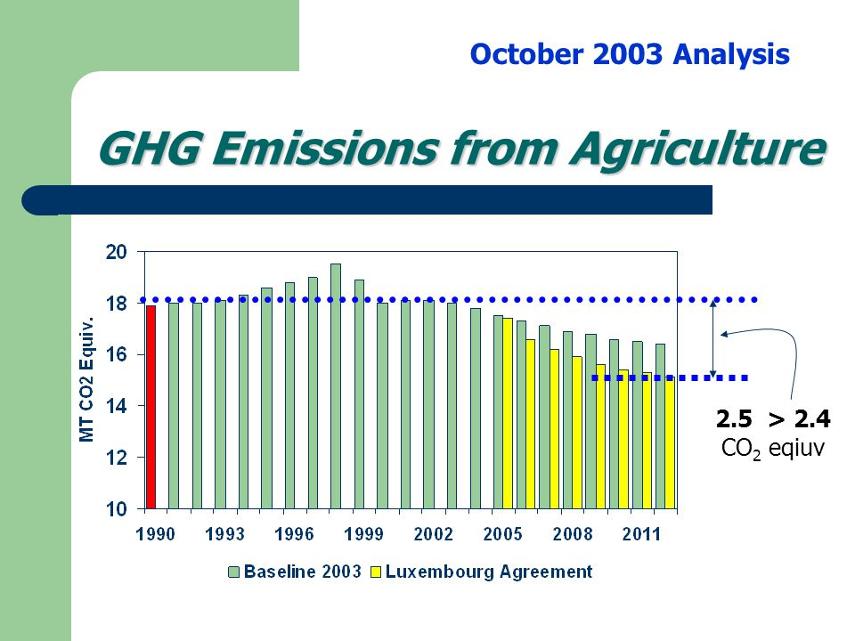 Conclusions Agricultural policy Models – can project GHG emission levels – under Baseline and policy change scenarios Activity projections – allow conversion to GHG emissions projections – based on best scientific information available Allow evaluation of the impact of agricultural policy changes on GHG emissions into the future