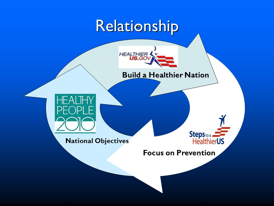 Steps to a HealthierUS History History Goals Goals Approach Approach Implementation Implementation www.healthierus.gov/steps