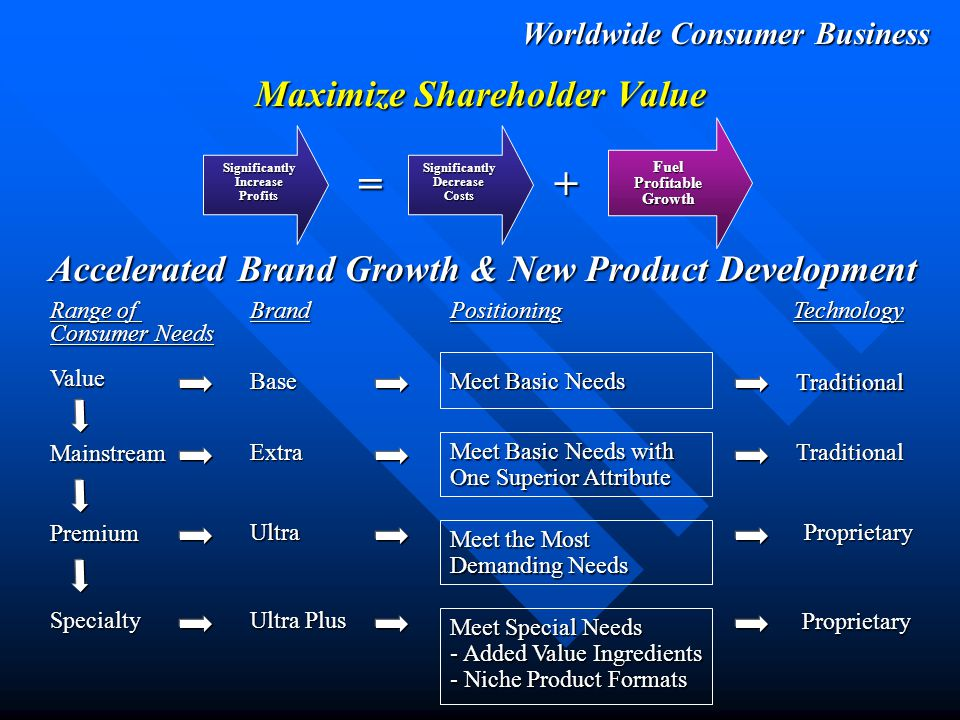 Worldwide Consumer Business Maximize Shareholder Value SignificantlyIncreaseProfits =+ SignificantlyDecreaseCosts FuelProfitableGrowth New Worldwide Initiative: Cottonelle Current Competition: Consumers Have Unmet Needs: Irritation & Allergies Odor Dry vs.