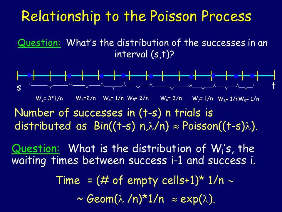 Relationship to the Poisson Process Number of successes in (t-s) n trials is distributed as Bin((t-s) n, /n)  Poisson((t-s) ).
