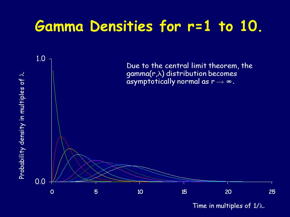 Gamma Densities for r=1 to 10.Time in multiples of 1/.