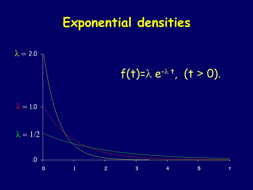 Exponential densities   f(t)= e - t, (t > 0).