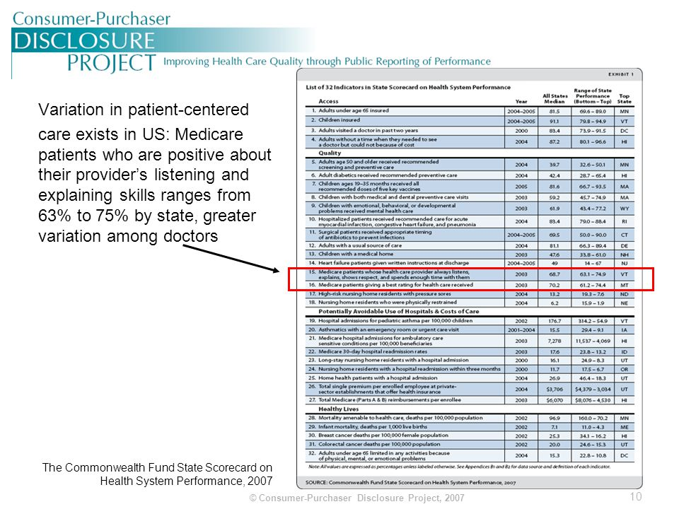 11 © Consumer-Purchaser Disclosure Project, 2007 Effective Physician-Patient Communication Leads to Better Care and Outcomes Adherence to medication regimen Positive effects on outcomes (e.g., emotional health, symptom resolution, pain control) Evidence of fewer diagnostic test and referral (up to 50% decrease) Improved patient and physician satisfaction