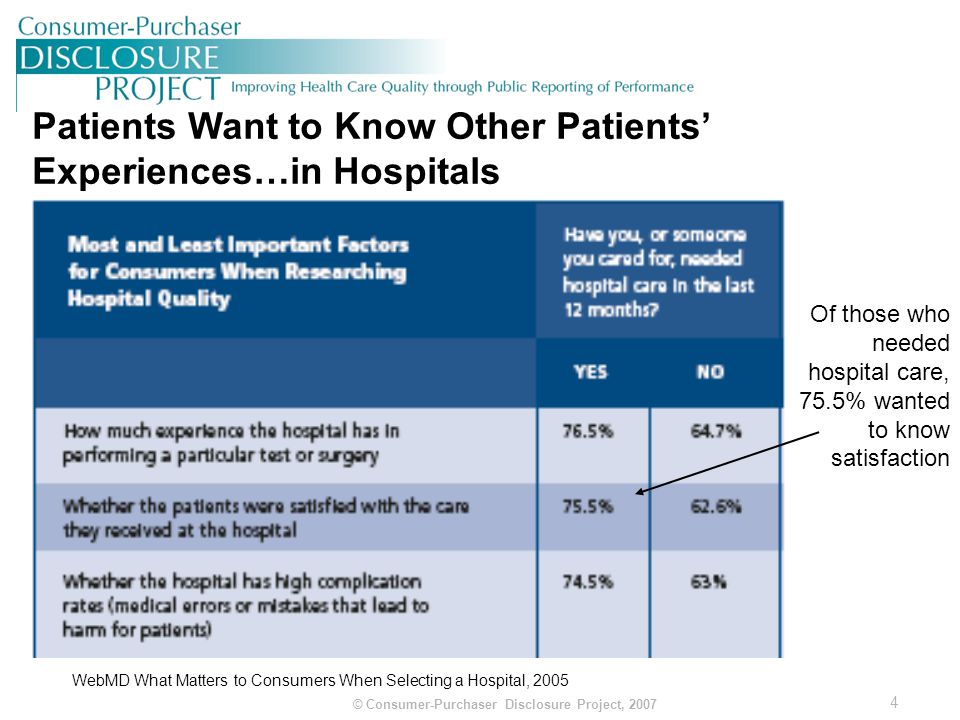 5 © Consumer-Purchaser Disclosure Project, 2007 Patients Want to Know Other Patients' Experiences…with Doctors