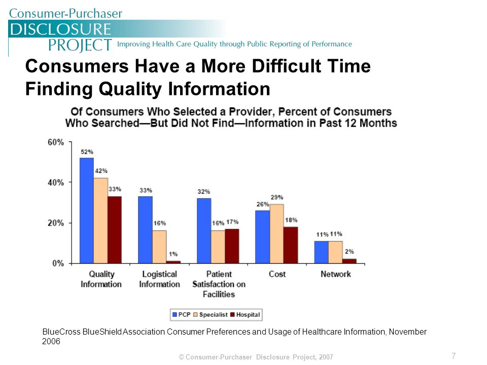 8 © Consumer-Purchaser Disclosure Project, 2007 Not Many Physicians Have Access to Patient Survey Data