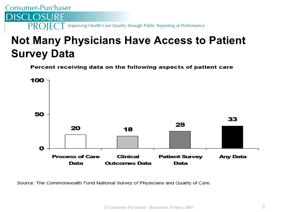 9 © Consumer-Purchaser Disclosure Project, 2007 Room for Improvement -- US Lags Behind Other Countries in Patient-Centered Care