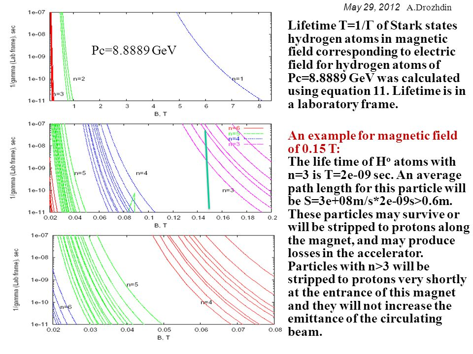 May 29, 2012 A.Drozhdin Carbon foil stripping efficiency estimation: H - ions energy Foil thickness H o remain after foil (MeV) (μg/cm 2 ) (%) 200 100 10.0% measurement 200 150 1.0% measurement 200 200 0.4% measurement 800 90 40.0% measurement 800 150 20.0% measurement 800 200 11.2% measurement 800 300 2.0% measurement 8000 200 23.0% cross section energy scaling 8000 300 9.5% cross section energy scaling 8000 400 4.0% cross section energy scaling 8000 500 1.5% cross section energy scaling 8000 600 0.5% cross section energy scaling References: - A.H.Mohagheghi et al., Phys.