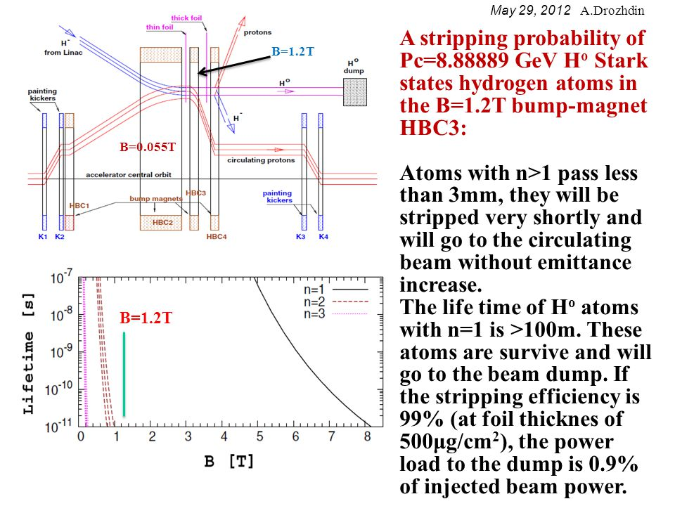 May 29, 2012 A.Drozhdin An example of Pc= 2.784437 GeV beam stripping: Lifetime of H - ions in a magnetic field (top).