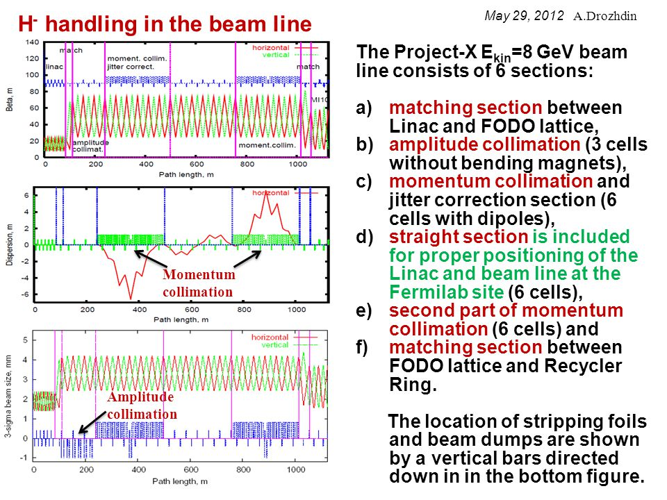 An amplitude and momentum collimation is done by stripping of H - ions at the foil located upstream of the focusing quadrupole and then intercepting of H o atoms and protons (H + ) by the beam dump located in 5 m downstream of the focusing quadrupole.