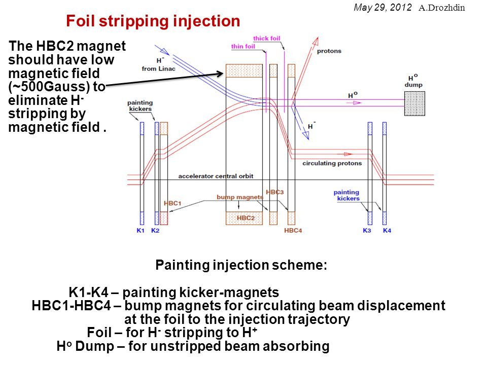 Injected and circulating beam locations at the foil during painting.