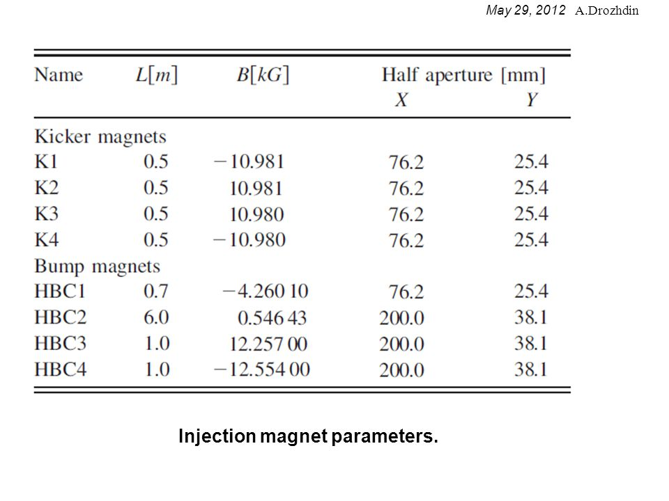Typical parameters effecting the painting injection efficiency: Painting injection scenarios studied for accumulation of 1.47e+14 protons per pulse (ppp) in the Recycler Ring.