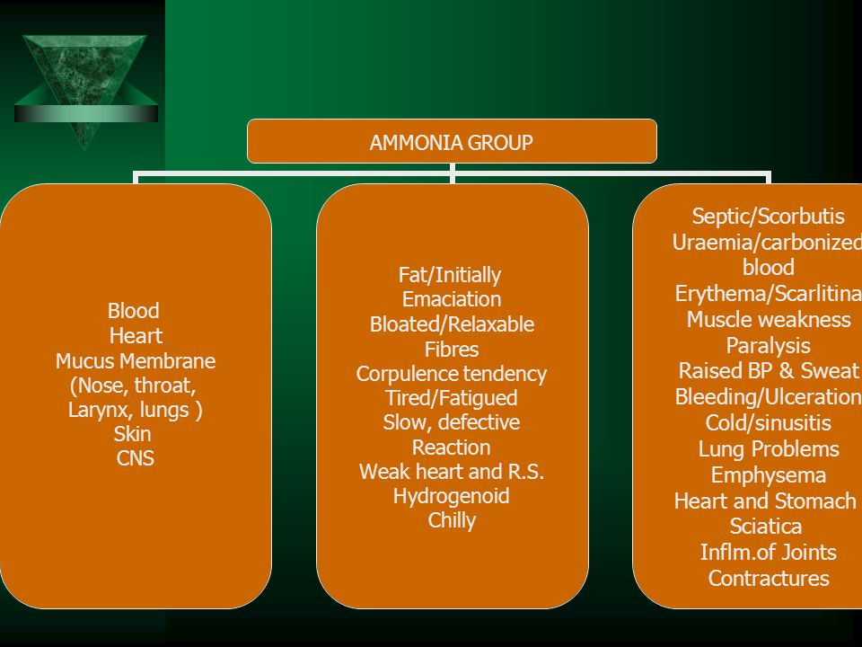 AMMONIA GROUP Rancor Grudge Resentment Anger Aggression Hate/Critical Close Minded Reserved Disappointment Gloom/Bitterness Idealism Antagonized by Ver Vir/digitalis Aconite/cold Cardiac sedatives Action favored by Heat/Opium/iodine Valeriana/asafoetida Alcohol Resembles Acidums, Ign, Natrums, Nitricums Inflm.of of Muscles Inflm.of of RT Central vasomotor Collapse Prolong anesthesia Ammonia intoxication Desires: coffee Alcohol, sweet Sour, Aversion: Meat, potato <3hr, lying, Discharge: acrid, yellow water Exhaustion