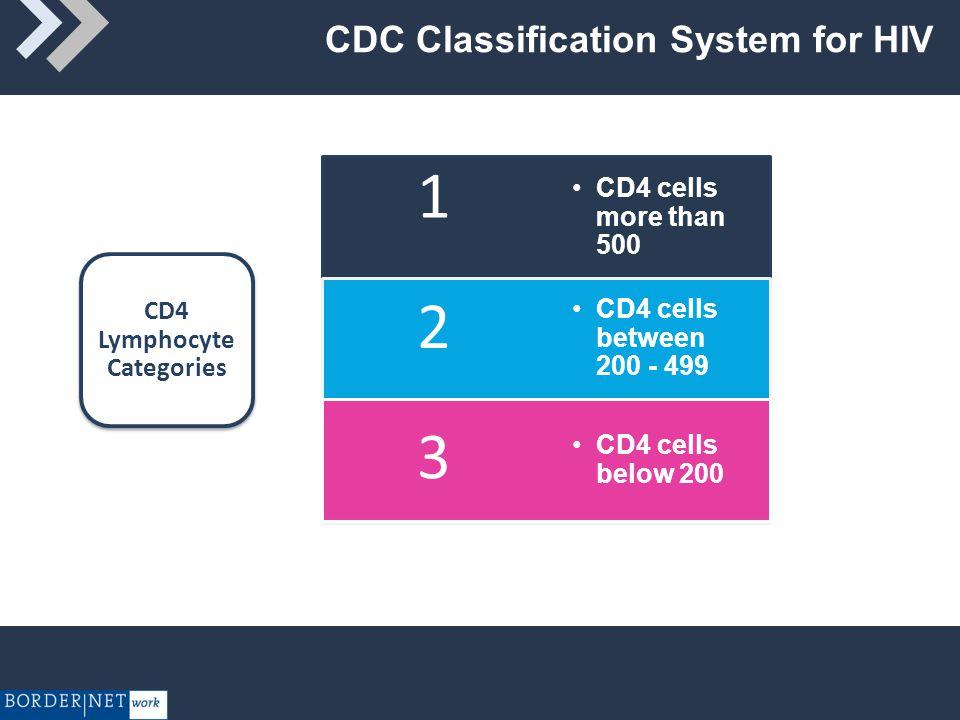 CDC Classification: 3 clinical- (A,B,C) & 3 CD4- categories (1,2,3) CD4 – Cells category Clinical Category A (without symptoms) Clinical Category B (symptoms) Clinical Category C (AIDS-defining illness) 1: > 500A1B1C1 2: 200 – 499A2B2C2 3: < 200A3B3C3