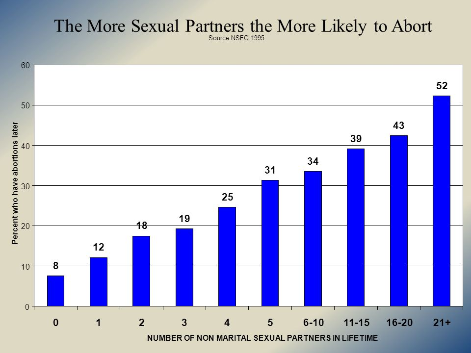 Non-Marital Sexual Partners and Out-of-Wedlock Births Source: CDC, National Center for Health Statistics, National Survey of Family Growth, 1995 1.71% 16.29% 32.89% 40.02% 44.02% 42.66% 49.45% 49.99% 47.55% 55.21% 49.89% 0% 10% 20% 30% 40% 50% 60% Virgin at Time of First Marriage Had Pre- Marital Sex with First Husband 123456-10.11-15.16-2021+ Number of Lifetime Voluntary Non-Marital Sexual Partners Percent of Sexually Active Women Aged 15-44 with Children